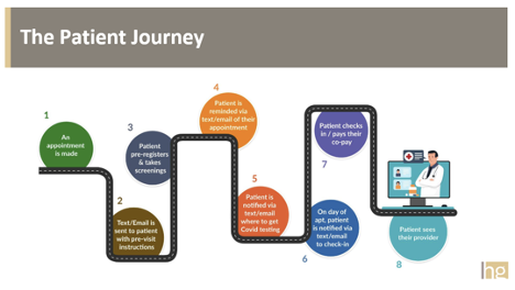 Patient Journey Starts when Appointment is made and ends with the patient seeing the provider