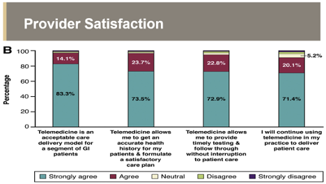 Provider Satisfaction Chart showing patients highly satisfied with Telehealth